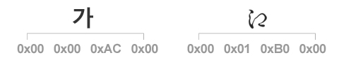 UTF-32 Code 예제