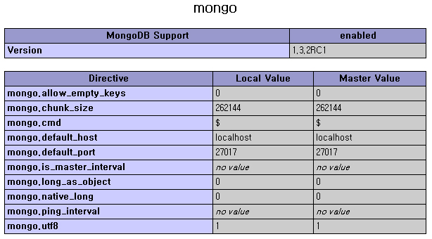 mongoDB Driver on php_info()