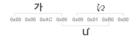 UTF-32의 약점