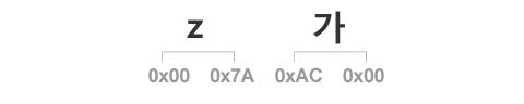 기본 다국어 평면 문자의 UTF-16 표현