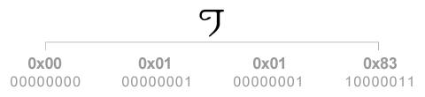 유니코드를 UTF-16으로 변환하기 Step #1