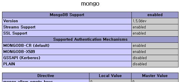 phpinfo() 함수에서 확인한 mongo 항목