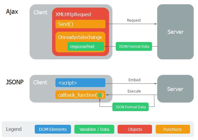 Ajax와 JSONP 비교 개념도