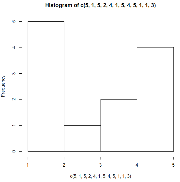 Example for R Histogram