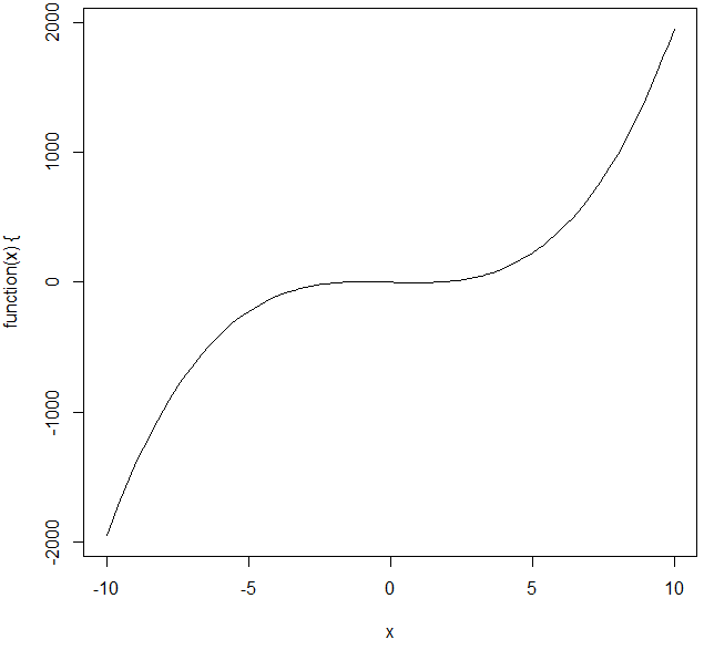 Example for R Plot