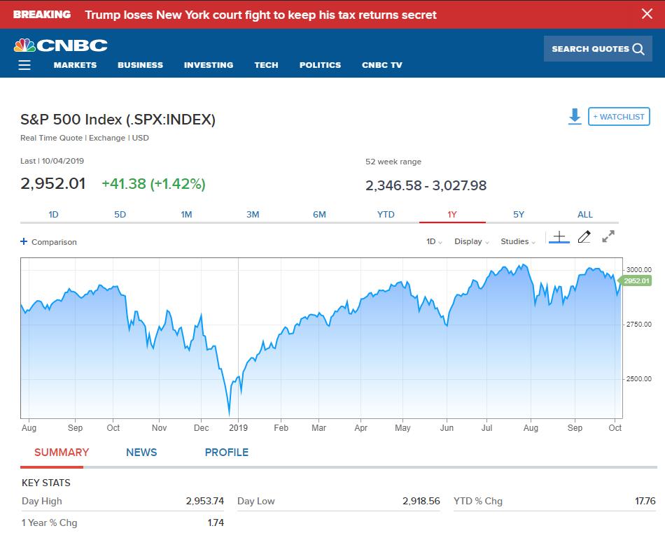 CNBC 웹사이트의 S&P 500 지수 그래프 화면